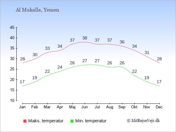 Gennemsnitlige temperaturer i Al Mukalla -nat og dag: Januar 17;28. Februar 19;30. Marts 22;33. April 24;34. Maj 26;37. Juni 27;38. Juli 27;37. August 26;37. September 26;36. Oktober 22;34. November 19;31. December 17;28.