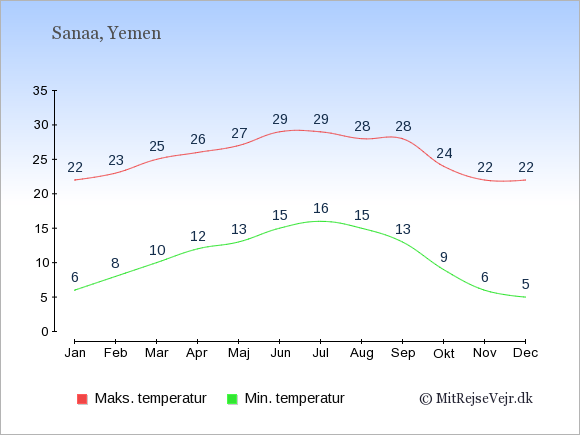Gennemsnitlige temperaturer i Yemen -nat og dag: Januar 6,22. Februar 8,23. Marts 10,25. April 12,26. Maj 13,27. Juni 15,29. Juli 16,29. August 15,28. September 13,28. Oktober 9,24. November 6,22. December 5,22.