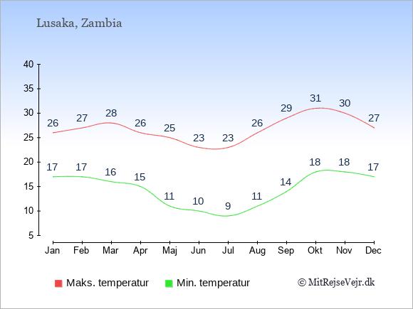 Gennemsnitlige temperaturer i Zambia -nat og dag: Januar 17;26. Februar 17;27. Marts 16;28. April 15;26. Maj 11;25. Juni 10;23. Juli 9;23. August 11;26. September 14;29. Oktober 18;31. November 18;30. December 17;27.