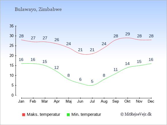 Gennemsnitlige temperaturer i Bulawayo -nat og dag: Januar 16;28. Februar 16;27. Marts 15;27. April 12;26. Maj 8;24. Juni 6;21. Juli 5;21. August 8;24. September 11;28. Oktober 14;29. November 15;28. December 16;28.