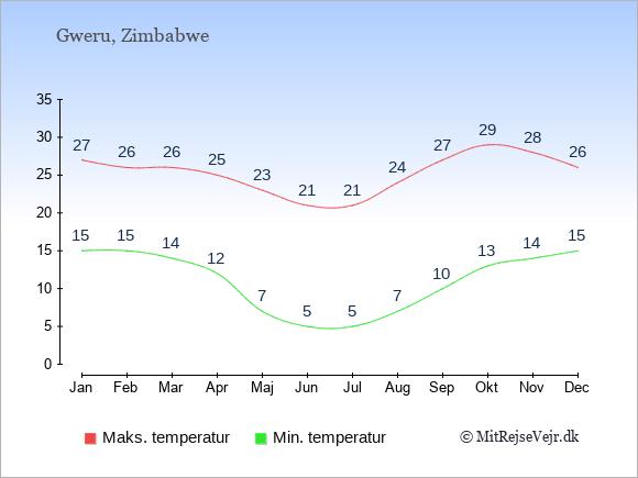 Gennemsnitlige temperaturer i Gweru -nat og dag: Januar 15;27. Februar 15;26. Marts 14;26. April 12;25. Maj 7;23. Juni 5;21. Juli 5;21. August 7;24. September 10;27. Oktober 13;29. November 14;28. December 15;26.