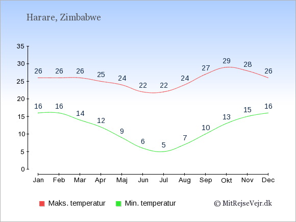 Gennemsnitlige temperaturer i Zimbabwe -nat og dag: Januar 16;26. Februar 16;26. Marts 14;26. April 12;25. Maj 9;24. Juni 6;22. Juli 5;22. August 7;24. September 10;27. Oktober 13;29. November 15;28. December 16;26.