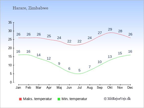 Gennemsnitlige temperaturer i Harare -nat og dag: Januar 16;26. Februar 16;26. Marts 14;26. April 12;25. Maj 9;24. Juni 6;22. Juli 5;22. August 7;24. September 10;27. Oktober 13;29. November 15;28. December 16;26.