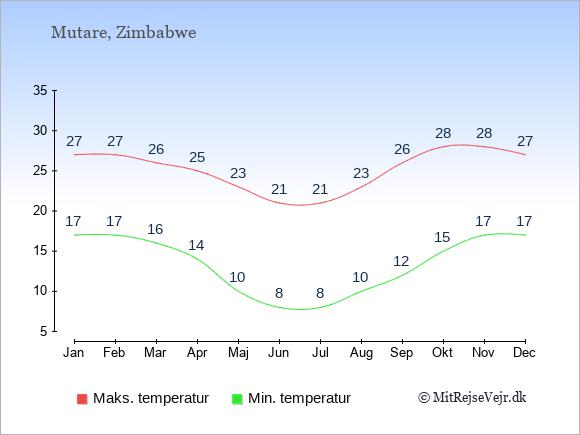 Gennemsnitlige temperaturer i Mutare -nat og dag: Januar 17;27. Februar 17;27. Marts 16;26. April 14;25. Maj 10;23. Juni 8;21. Juli 8;21. August 10;23. September 12;26. Oktober 15;28. November 17;28. December 17;27.