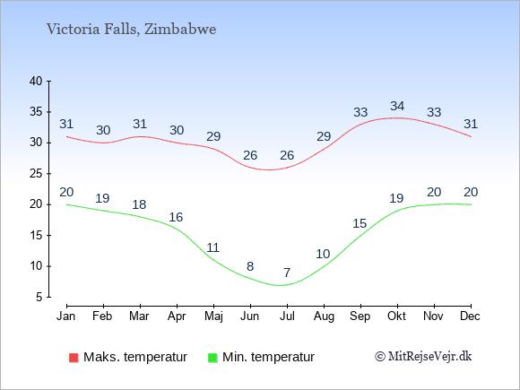 Gennemsnitlige temperaturer i Victoria Falls -nat og dag: Januar 20;31. Februar 19;30. Marts 18;31. April 16;30. Maj 11;29. Juni 8;26. Juli 7;26. August 10;29. September 15;33. Oktober 19;34. November 20;33. December 20;31.