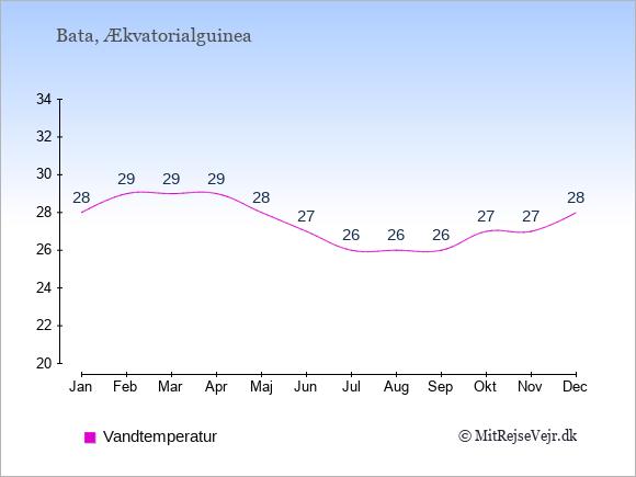 Vandtemperatur i Bata Badevandstemperatur: Januar 28. Februar 29. Marts 29. April 29. Maj 28. Juni 27. Juli 26. August 26. September 26. Oktober 27. November 27. December 28.