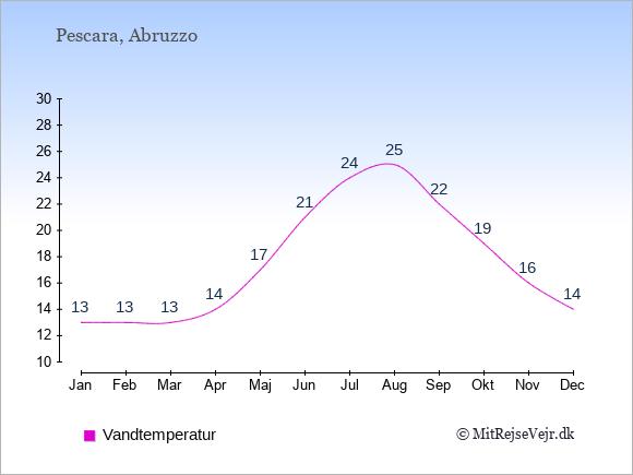 Vandtemperatur i Pescara Badevandstemperatur: Januar 13. Februar 13. Marts 13. April 14. Maj 17. Juni 21. Juli 24. August 25. September 22. Oktober 19. November 16. December 14.