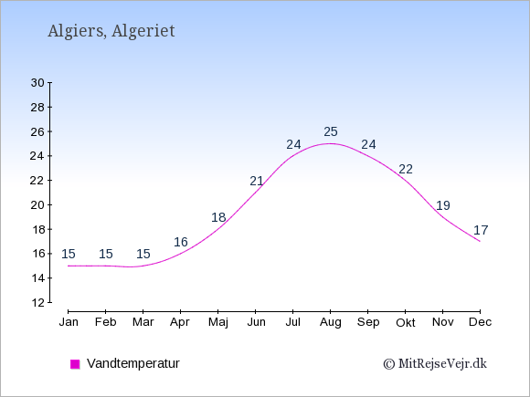 Vandtemperatur i Algeriet Badevandstemperatur: Januar 15. Februar 15. Marts 15. April 16. Maj 18. Juni 21. Juli 24. August 25. September 24. Oktober 22. November 19. December 17.