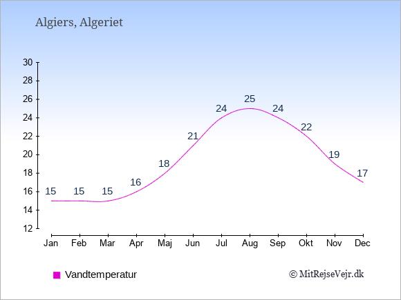 Vandtemperatur i Algeriet Badevandstemperatur: Januar 15. Februar 15. Marts 15. April 16. Maj 18. Juni 21. Juli 24. August 25. September 24. Oktober 22. November 19. December 17.