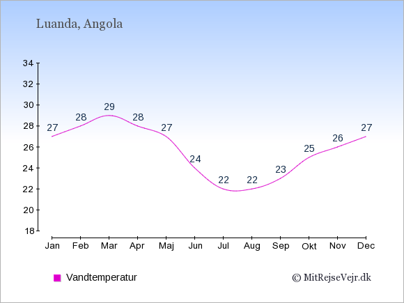 Vandtemperatur i Angola Badevandstemperatur: Januar 27. Februar 28. Marts 29. April 28. Maj 27. Juni 24. Juli 22. August 22. September 23. Oktober 25. November 26. December 27.