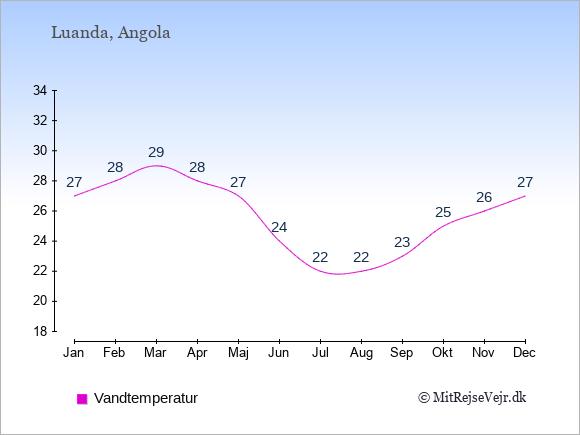 Vandtemperatur i Angola Badevandstemperatur: Januar 27. Februar 28. Marts 29. April 28. Maj 27. Juni 24. Juli 22. August 22. September 23. Oktober 25. November 26. December 27.
