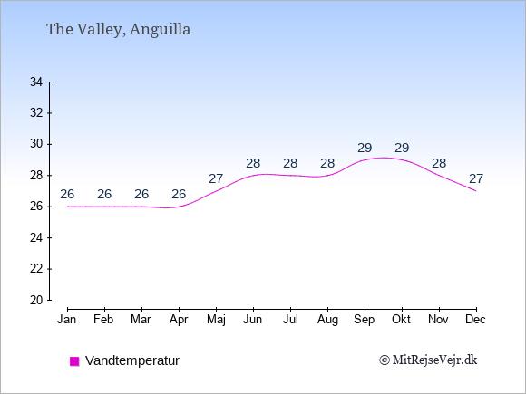 Vandtemperatur på  Anguilla. Badevandstemperatur.