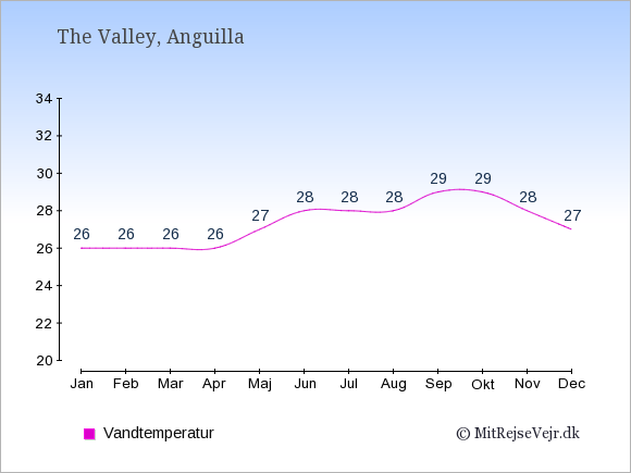 Vandtemperatur på Anguilla Badevandstemperatur: Januar 26. Februar 26. Marts 26. April 26. Maj 27. Juni 28. Juli 28. August 28. September 29. Oktober 29. November 28. December 27.