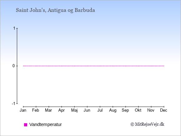 Vandtemperatur på  Antigua og Barbuda. Badevandstemperatur.