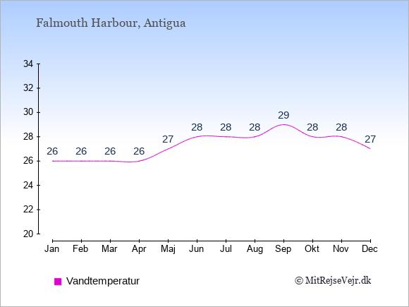 Vandtemperatur i Falmouth Harbour Badevandstemperatur: Januar 26. Februar 26. Marts 26. April 26. Maj 27. Juni 28. Juli 28. August 28. September 29. Oktober 28. November 28. December 27.