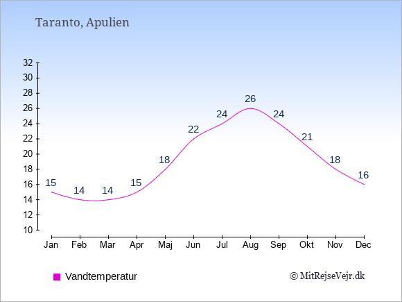 Vandtemperatur i Taranto Badevandstemperatur: Januar 15. Februar 14. Marts 14. April 15. Maj 18. Juni 22. Juli 24. August 26. September 24. Oktober 21. November 18. December 16.
