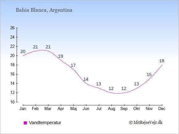 Vandtemperatur i Bahia Blanca Badevandstemperatur: Januar 20. Februar 21. Marts 21. April 19. Maj 17. Juni 14. Juli 13. August 12. September 12. Oktober 13. November 15. December 18.