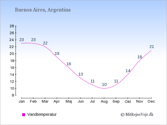 Vandtemperatur i  Buenos Aires. Badevandstemperatur: Januar:23. Februar:23. Marts:22. April:19. Maj:16. Juni:13. Juli:11. August:10. September:11. Oktober:14. November:18. December:21.