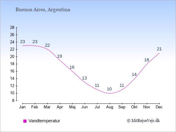 Vandtemperatur i Buenos Aires Badevandstemperatur: Januar 23. Februar 23. Marts 22. April 19. Maj 16. Juni 13. Juli 11. August 10. September 11. Oktober 14. November 18. December 21.
