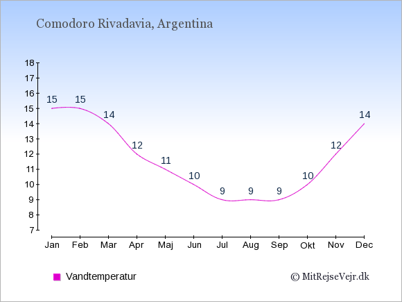 Vandtemperatur i Comodoro Rivadavia Badevandstemperatur: Januar 15. Februar 15. Marts 14. April 12. Maj 11. Juni 10. Juli 9. August 9. September 9. Oktober 10. November 12. December 14.