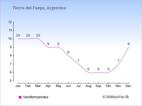 Vandtemperatur i Tierra del Fuego Badevandstemperatur: Januar 10. Februar 10. Marts 10. April 9. Maj 9. Juni 8. Juli 7. August 6. September 6. Oktober 6. November 7. December 9.