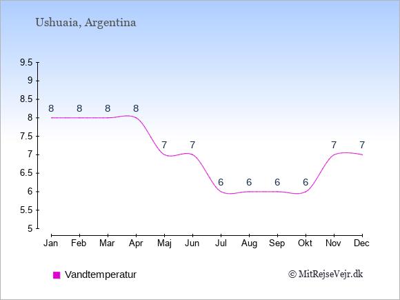 Vandtemperatur i Ushuaia Badevandstemperatur: Januar 8. Februar 8. Marts 8. April 8. Maj 7. Juni 7. Juli 6. August 6. September 6. Oktober 6. November 7. December 7.