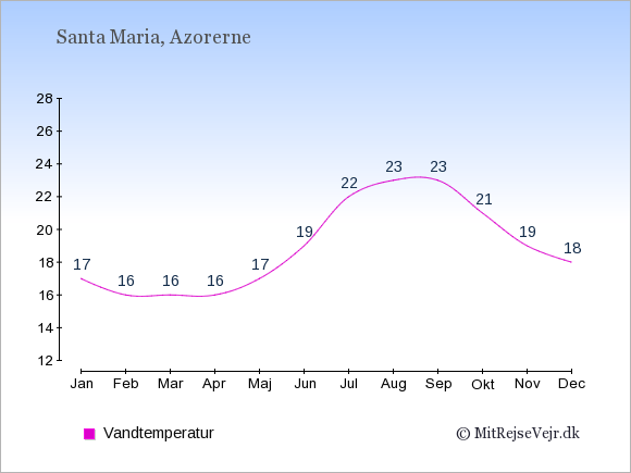 Vandtemperatur på  Santa Maria. Badevandstemperatur: Januar:17. Februar:16. Marts:16. April:16. Maj:17. Juni:19. Juli:22. August:23. September:23. Oktober:21. November:19. December:18.