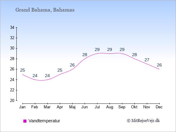 Vandtemperatur på Grand Bahama Badevandstemperatur: Januar 25. Februar 24. Marts 24. April 25. Maj 26. Juni 28. Juli 29. August 29. September 29. Oktober 28. November 27. December 26.