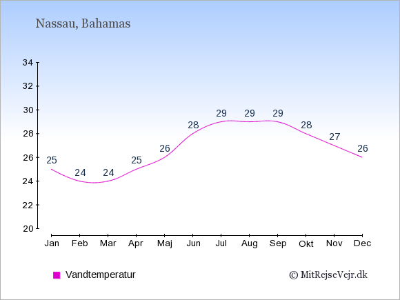Vandtemperatur på Bahamas Badevandstemperatur: Januar 25. Februar 24. Marts 24. April 25. Maj 26. Juni 28. Juli 29. August 29. September 29. Oktober 28. November 27. December 26.