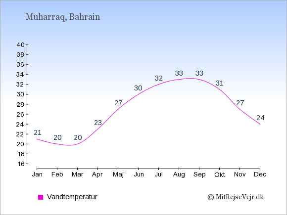 Vandtemperatur i Muharraq Badevandstemperatur: Januar 21. Februar 20. Marts 20. April 23. Maj 27. Juni 30. Juli 32. August 33. September 33. Oktober 31. November 27. December 24.