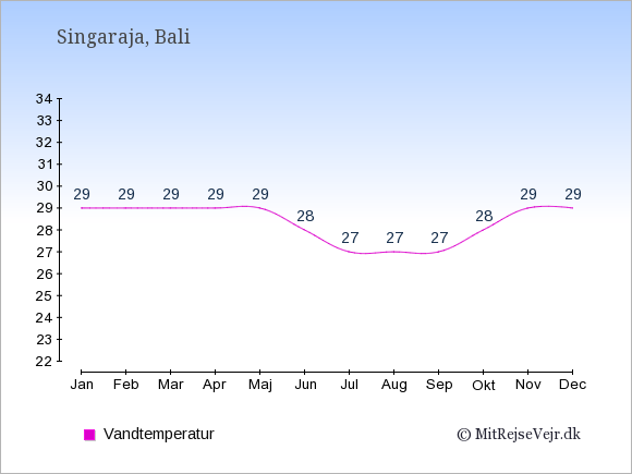 Vandtemperatur i  Singaraja. Badevandstemperatur: Januar:29. Februar:29. Marts:29. April:29. Maj:29. Juni:28. Juli:27. August:27. September:27. Oktober:28. November:29. December:29.