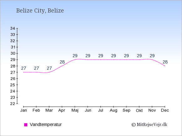 Vandtemperatur i Belize Badevandstemperatur: Januar 27. Februar 27. Marts 27. April 28. Maj 29. Juni 29. Juli 29. August 29. September 29. Oktober 29. November 29. December 28.