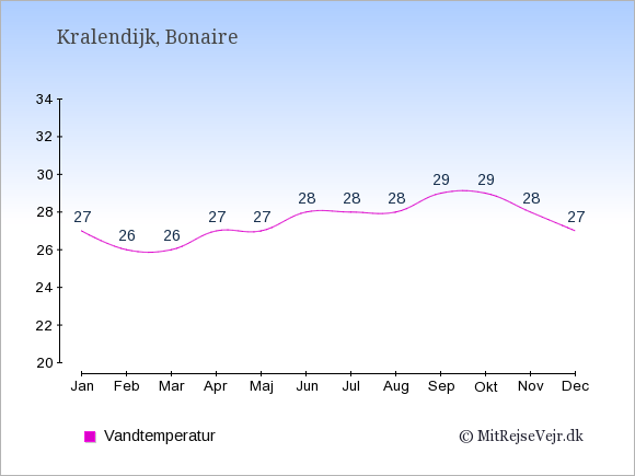 Vandtemperatur på Bonaire Badevandstemperatur: Januar 27. Februar 26. Marts 26. April 27. Maj 27. Juni 28. Juli 28. August 28. September 29. Oktober 29. November 28. December 27.