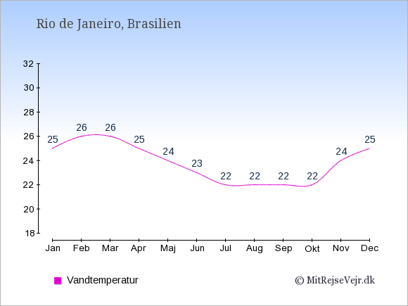 Vandtemperatur i Rio de Janeiro Badevandstemperatur: Januar 25. Februar 26. Marts 26. April 25. Maj 24. Juni 23. Juli 22. August 22. September 22. Oktober 22. November 24. December 25.
