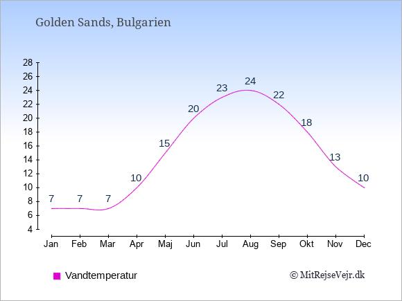 Vandtemperatur i  Golden Sands. Badevandstemperatur.