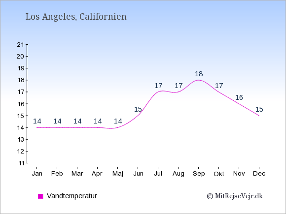 Vandtemperatur i Los Angeles Badevandstemperatur: Januar 14. Februar 14. Marts 14. April 14. Maj 14. Juni 15. Juli 17. August 17. September 18. Oktober 17. November 16. December 15.