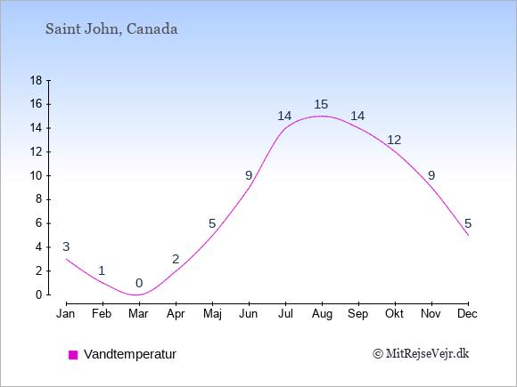 Vandtemperatur i Saint John Badevandstemperatur: Januar 3. Februar 1. Marts 0. April 2. Maj 5. Juni 9. Juli 14. August 15. September 14. Oktober 12. November 9. December 5.
