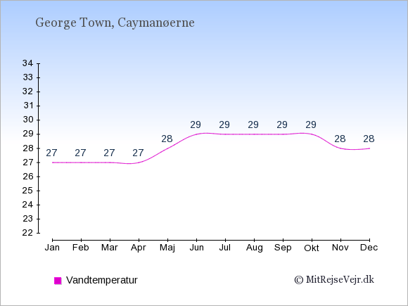 Vandtemperatur på  Caymanøerne. Badevandstemperatur.