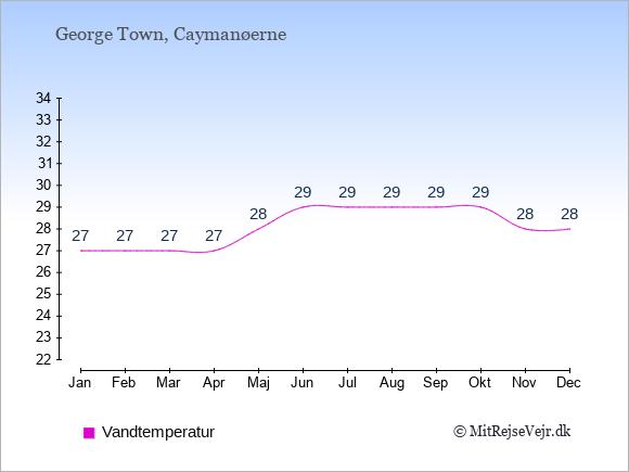 Vandtemperatur på Caymanøerne Badevandstemperatur: Januar 27. Februar 27. Marts 27. April 27. Maj 28. Juni 29. Juli 29. August 29. September 29. Oktober 29. November 28. December 28.
