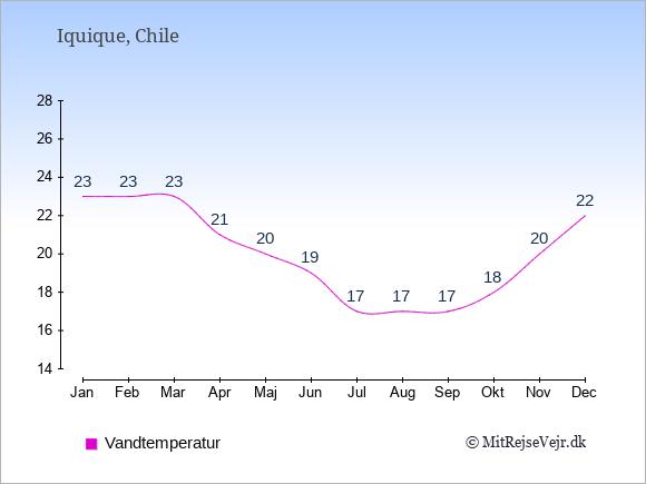 Vandtemperatur i Iquique Badevandstemperatur: Januar 23. Februar 23. Marts 23. April 21. Maj 20. Juni 19. Juli 17. August 17. September 17. Oktober 18. November 20. December 22.
