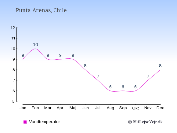 Vandtemperatur i Punta Arenas Badevandstemperatur: Januar 9. Februar 10. Marts 9. April 9. Maj 9. Juni 8. Juli 7. August 6. September 6. Oktober 6. November 7. December 8.