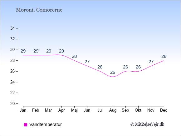 Vandtemperatur i Comorerne Badevandstemperatur: Januar 29. Februar 29. Marts 29. April 29. Maj 28. Juni 27. Juli 26. August 25. September 26. Oktober 26. November 27. December 28.