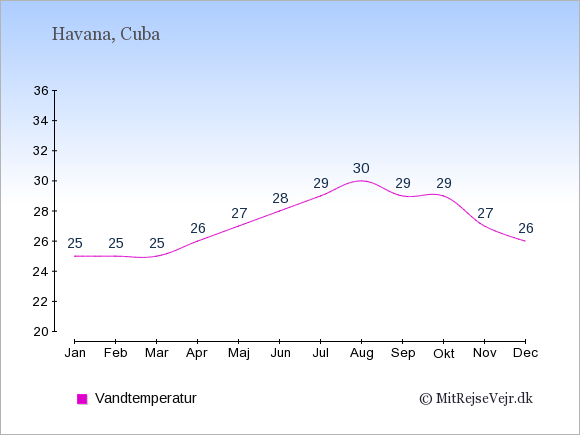 Vandtemperatur i Havana Badevandstemperatur: Januar 25. Februar 25. Marts 25. April 26. Maj 27. Juni 28. Juli 29. August 30. September 29. Oktober 29. November 27. December 26.