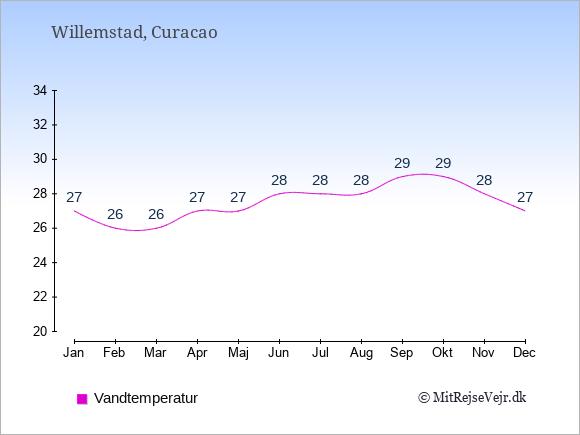 Vandtemperatur på Curacao Badevandstemperatur: Januar 27. Februar 26. Marts 26. April 27. Maj 27. Juni 28. Juli 28. August 28. September 29. Oktober 29. November 28. December 27.