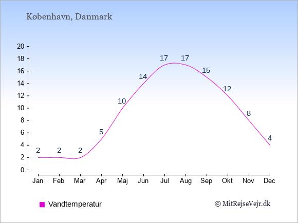Vandtemperatur i  København Badevandstemperatur: Januar 2. Februar 2. Marts 2. April 5. Maj 10. Juni 14. Juli 17. August 17. September 15. Oktober 12. November 8. December 4.