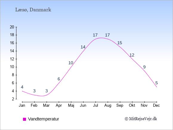 Vandtemperatur på Læsø Badevandstemperatur: Januar 4. Februar 3. Marts 3. April 6. Maj 10. Juni 14. Juli 17. August 17. September 15. Oktober 12. November 9. December 5.