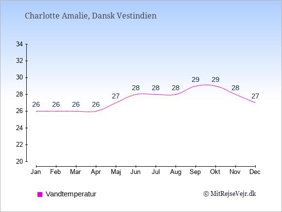 Vandtemperatur i  Dansk Vestindien. Badevandstemperatur.