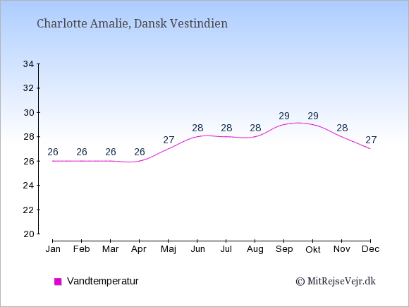 Vandtemperatur i Dansk Vestindien Badevandstemperatur: Januar 26. Februar 26. Marts 26. April 26. Maj 27. Juni 28. Juli 28. August 28. September 29. Oktober 29. November 28. December 27.