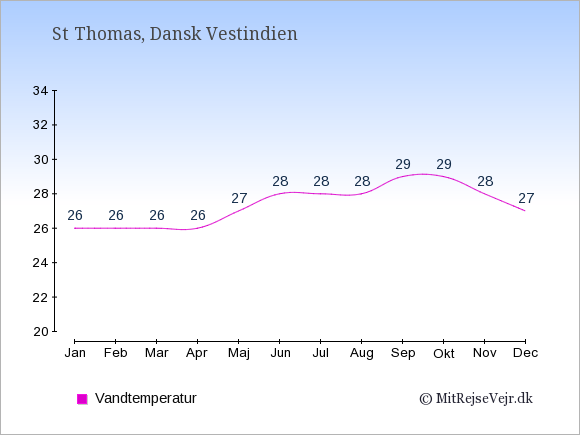 Vandtemperatur på St Thomas Badevandstemperatur: Januar 26. Februar 26. Marts 26. April 26. Maj 27. Juni 28. Juli 28. August 28. September 29. Oktober 29. November 28. December 27.
