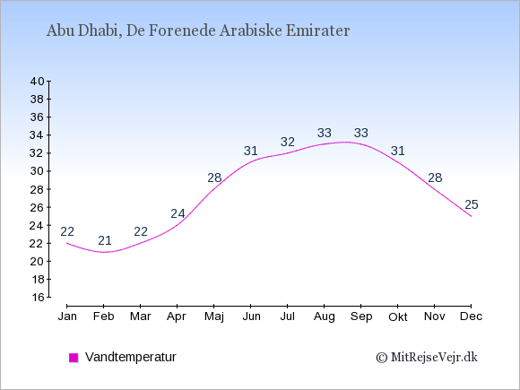 Vandtemperatur i  De Forenede Arabiske Emirater. Badevandstemperatur.